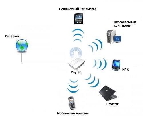 Wi-Fi роутер - схема